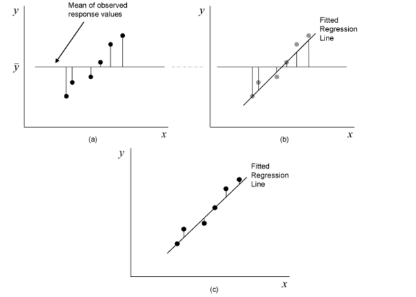 Scatter plots showing the deviations for the sum of squares used in ANOVA. (a) shows deviations for , (b) shows deviations for , and (c) shows deviations for .