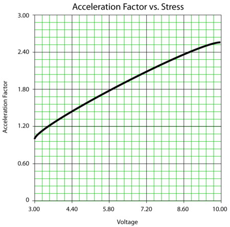 Acceleration Factor vs. Voltage at a fixed temperature level.