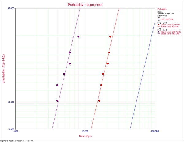 Lognormal Probability Plot of both Stress Levels.