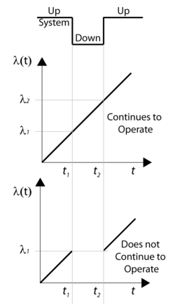 Illustration of a component with a linearly increasing failure rate and the effect of operation through system failure.