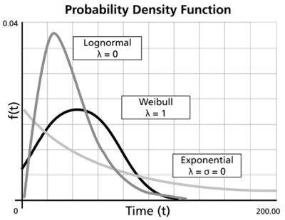 hazard rate lognormal distribution