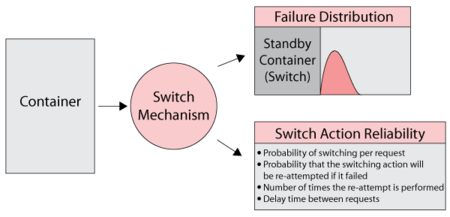The standby container acts as the switch, thus the failure distribution of the container is the failure distribution of the switch. The container can also fail when called upon to switch.