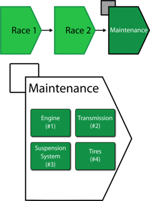 Phase diagram illustrating the three-phase mission of the race car along with the maintenance template