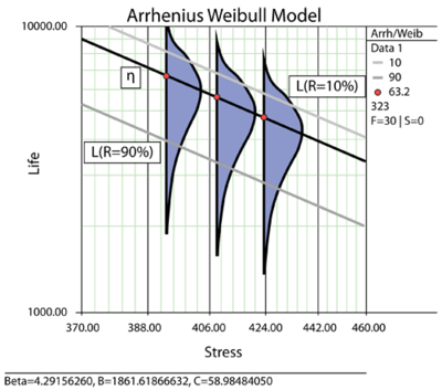 Arrhenius plot for Weibull life distribution.