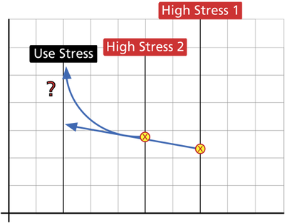 Testing at two (or more) higher stress levels allows us to begin to fit the model