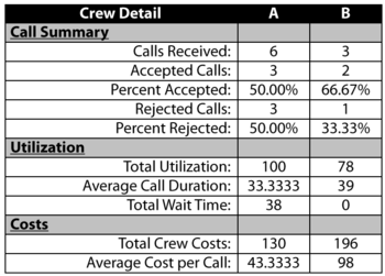 Crew details for this example.