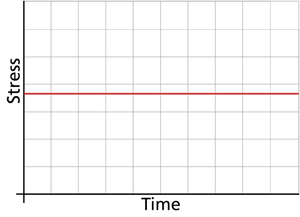 Graphical representation of time vs. stress in a time-independent stress loading.