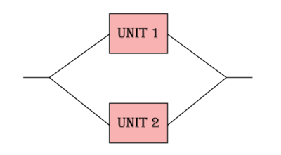 Two units connected reliability-wise in parallel.