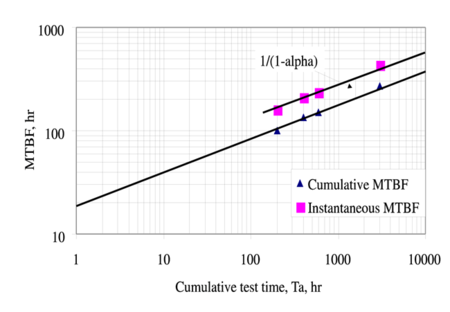 Cumulative MTBF vs. Cumulative Test Time postulated by Duane.