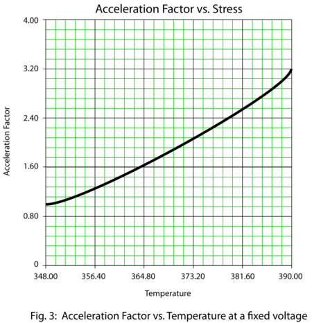 Acceleration Factor vs. Temperature at a fixed voltage level.