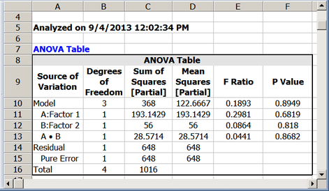Analysis for the unbalanced data in the last table.